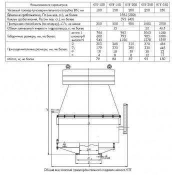 Клапан предохранительный гидравлический КПГ